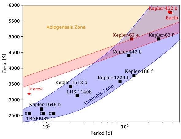 Abiogenesis zone
